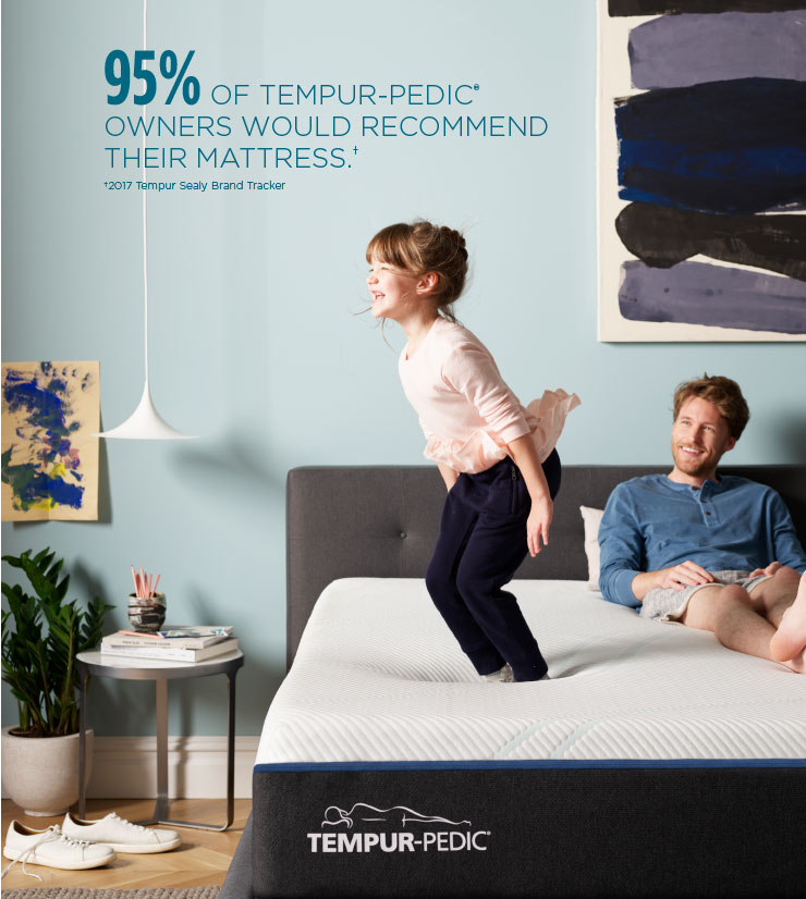 95% of people would recommend their Tempur-Pedic® mattress | Source: 2017 Tempur Sealy Brand Tracker