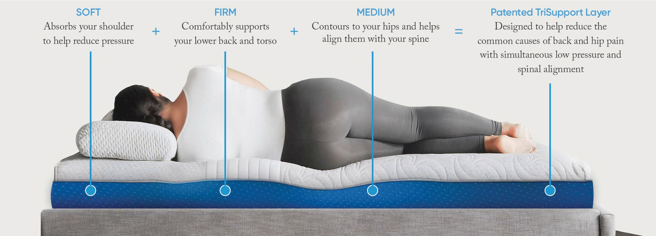 Woman laying on her side on a Level mattress. Patented TriSupport Layer: soft at the head, firm around the lower back and torso, medium at the hips.